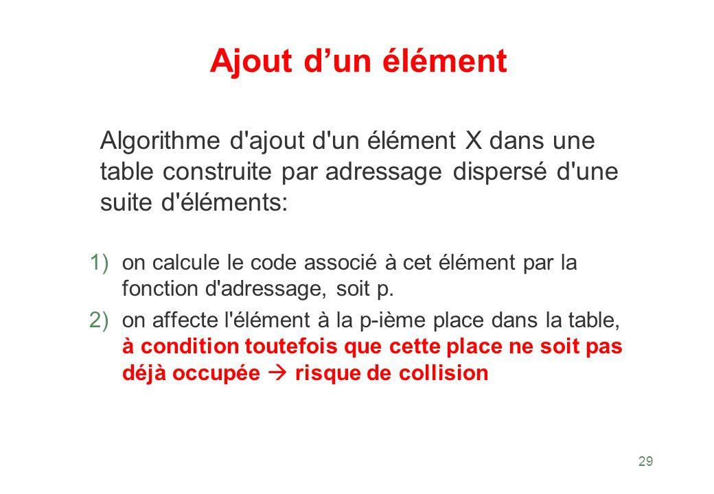 29 Ajout dun élément Algorithme d'ajout d'un élément X dans une table construite par adressage dispersé d'une suite d'éléments: 1) on calcule le code