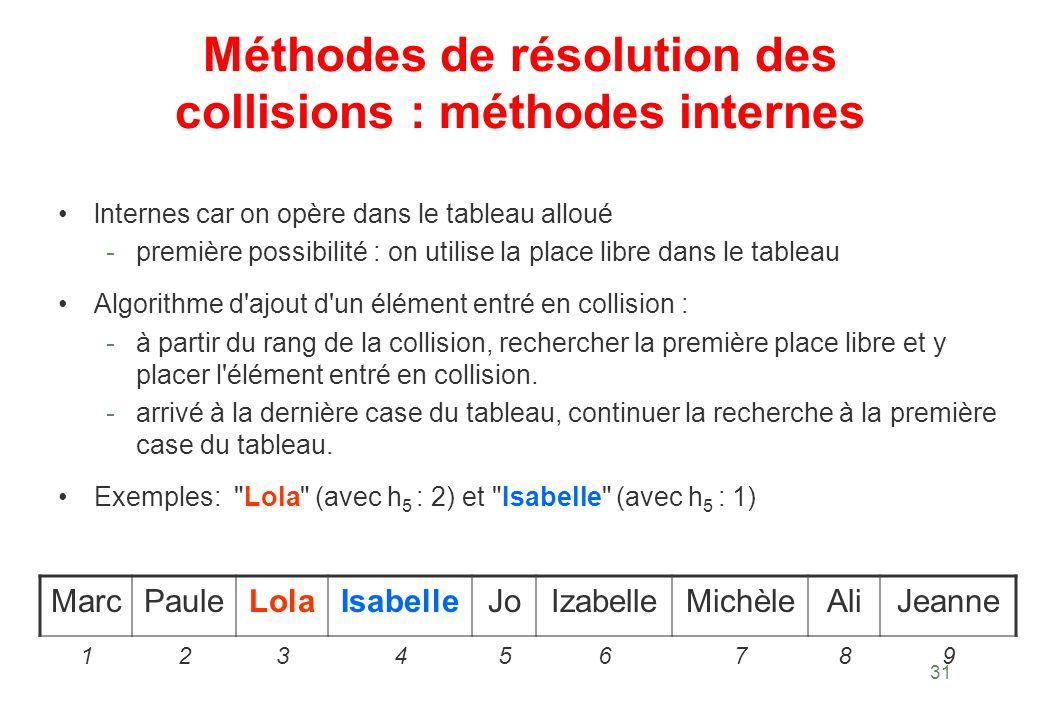 31 Méthodes de résolution des collisions : méthodes internes lnternes car on opère dans le tableau alloué - première possibilité : on utilise la place