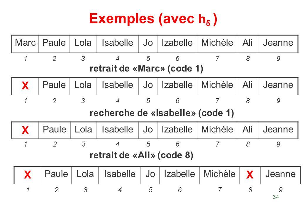 34 Exemples (avec h 5 ) retrait de «Marc» (code 1) MarcPauleLolaIsabelleJoIzabelleMichèleAliJeanne 123456789 X PauleLolaIsabelleJoIzabelleMichèleAliJe
