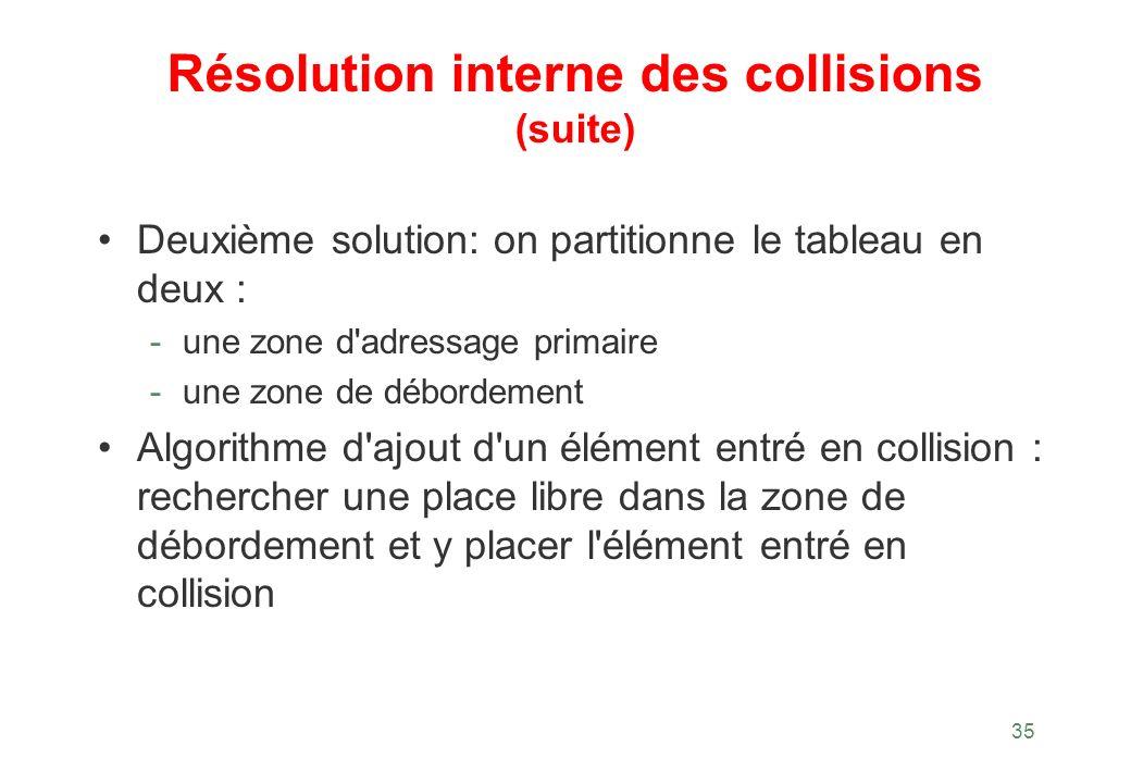 35 Résolution interne des collisions (suite) Deuxième solution: on partitionne le tableau en deux : - une zone d'adressage primaire - une zone de débo