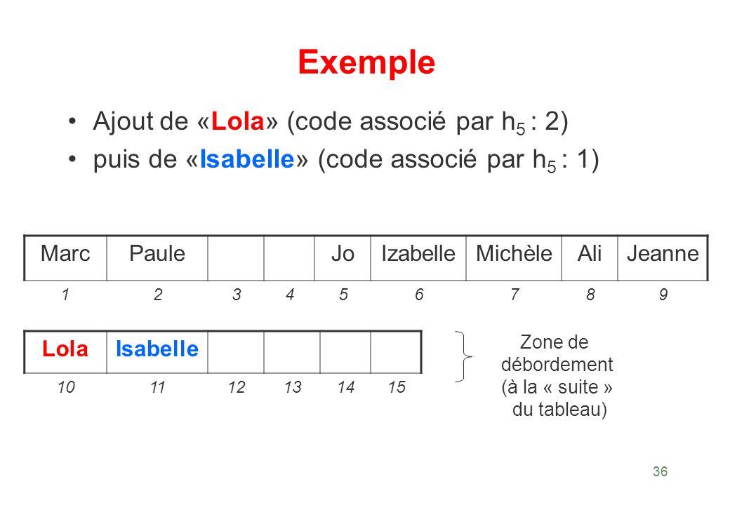 36 Exemple Ajout de «Lola» (code associé par h 5 : 2) puis de «Isabelle» (code associé par h 5 : 1) MarcPauleJoIzabelleMichèleAliJeanne 123456789 Lola