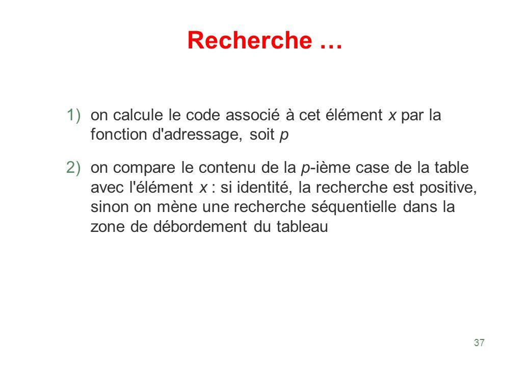 37 Recherche … 1) on calcule le code associé à cet élément x par la fonction d'adressage, soit p 2) on compare le contenu de la p-ième case de la tabl
