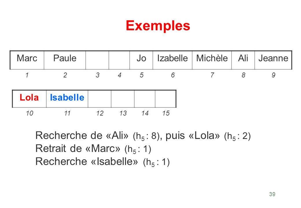 39 Exemples Recherche de «Ali» (h 5 : 8), puis «Lola» (h 5 : 2) Retrait de «Marc» (h 5 : 1) Recherche «Isabelle» (h 5 : 1) MarcPauleJoIzabelleMichèleA
