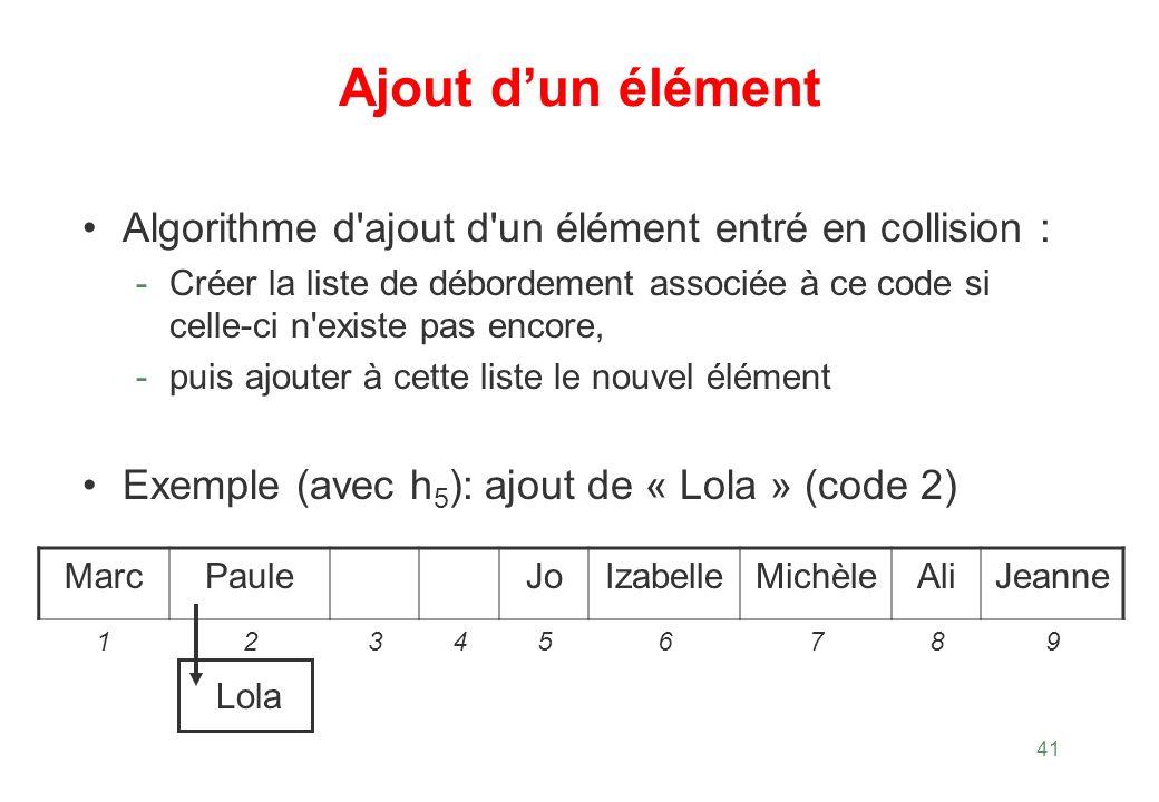 41 Ajout dun élément Algorithme d'ajout d'un élément entré en collision : - Créer la liste de débordement associée à ce code si celle ci n'existe pas