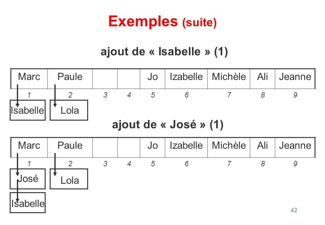 42 Exemples (suite) Lola ajout de « Isabelle » (1) Isabelle MarcPauleJoIzabelleMichèleAliJeanne 123456789 ajout de « José » (1) MarcPauleJoIzabelleMic