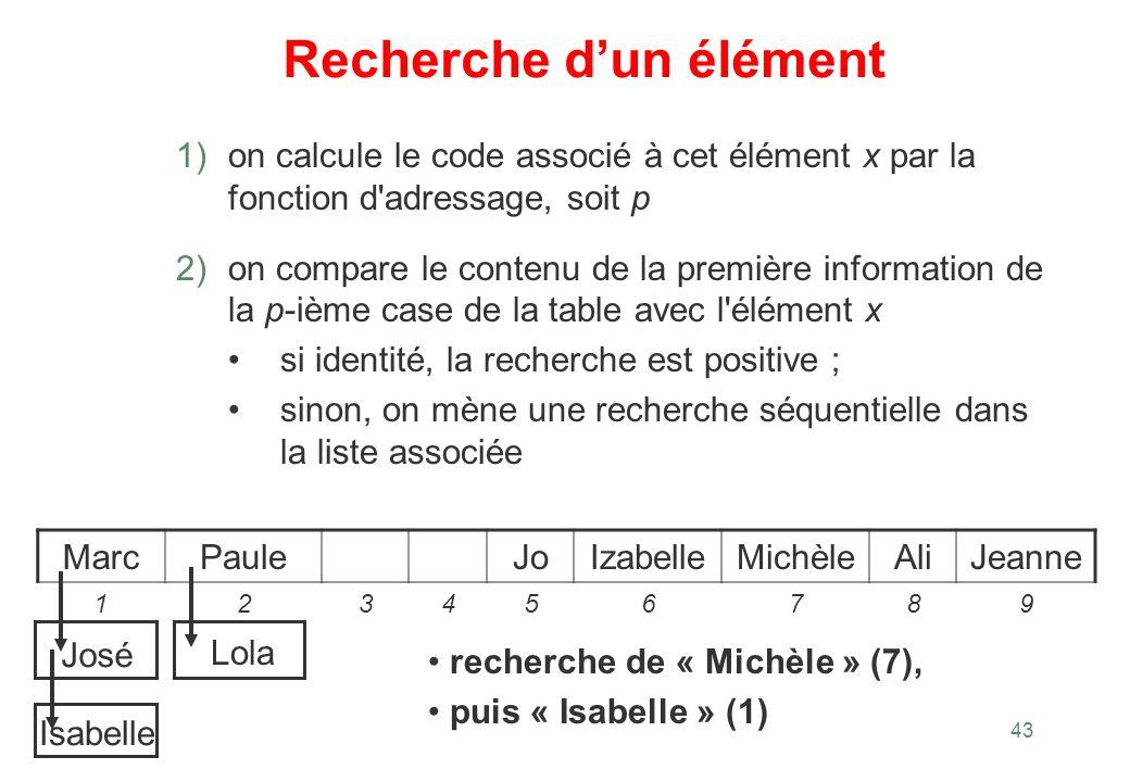 43 Recherche dun élément 1) on calcule le code associé à cet élément x par la fonction d'adressage, soit p 2) on compare le contenu de la première inf