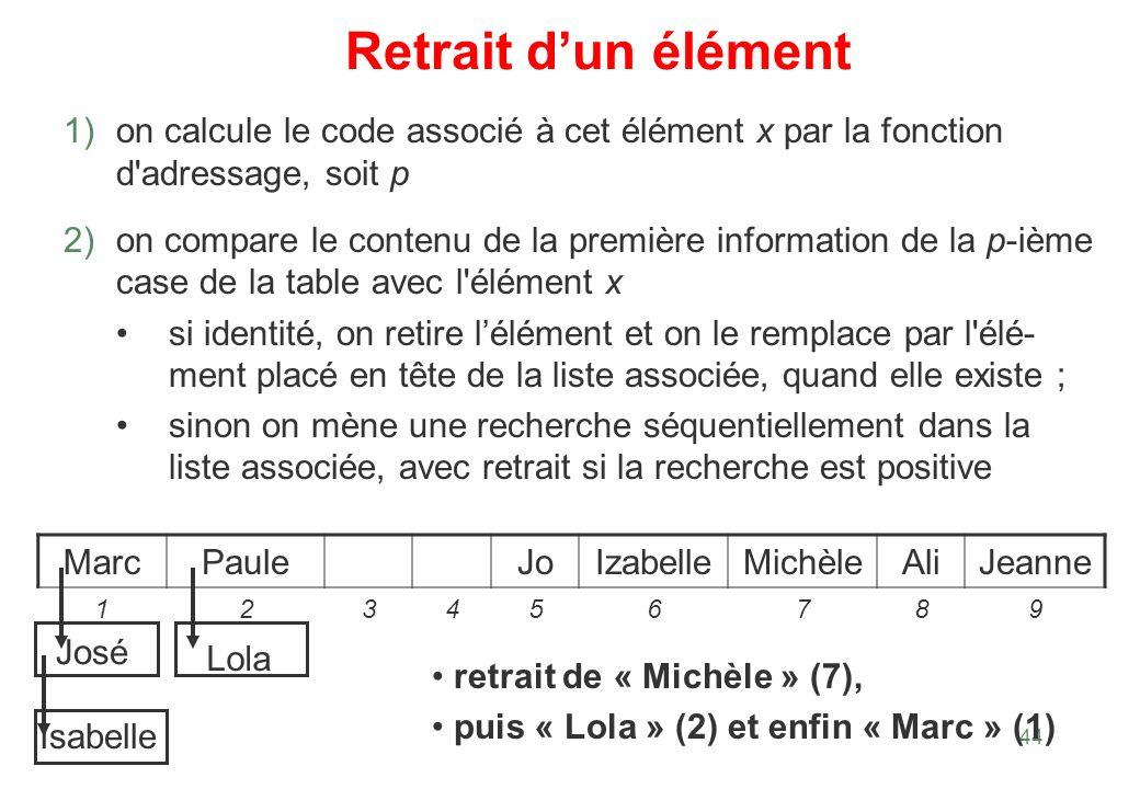 44 Retrait dun élément 1) on calcule le code associé à cet élément x par la fonction d'adressage, soit p 2) on compare le contenu de la première infor