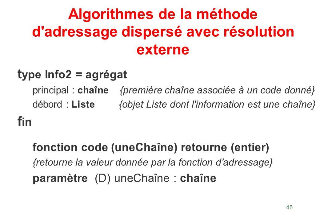 45 Algorithmes de la méthode d'adressage dispersé avec résolution externe t ype Info2 = agrégat principal : chaîne {première chaîne associée à un code