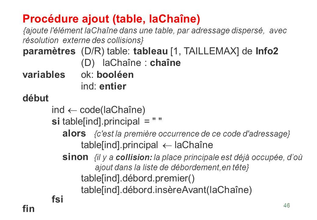 46 Procédure ajout (table, laChaîne) {ajoute l'élément laChaîne dans une table, par adressage dispersé, avec résolution externe des collisions} paramè