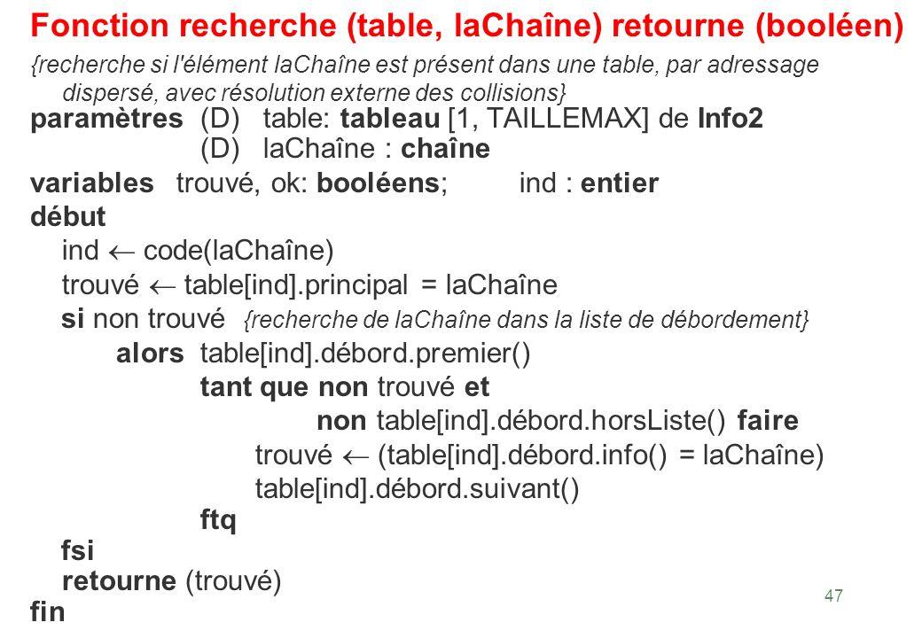 47 Fonction recherche (table, laChaîne) retourne (booléen) {recherche si l'élément laChaîne est présent dans une table, par adressage dispersé, avec r