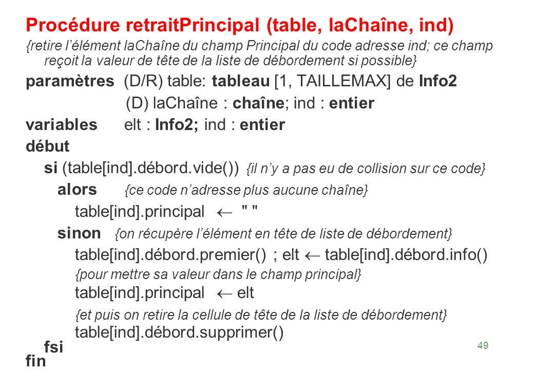 49 Procédure retraitPrincipal (table, laChaîne, ind) {retire lélément laChaîne du champ Principal du code adresse ind; ce champ reçoit la valeur de tê