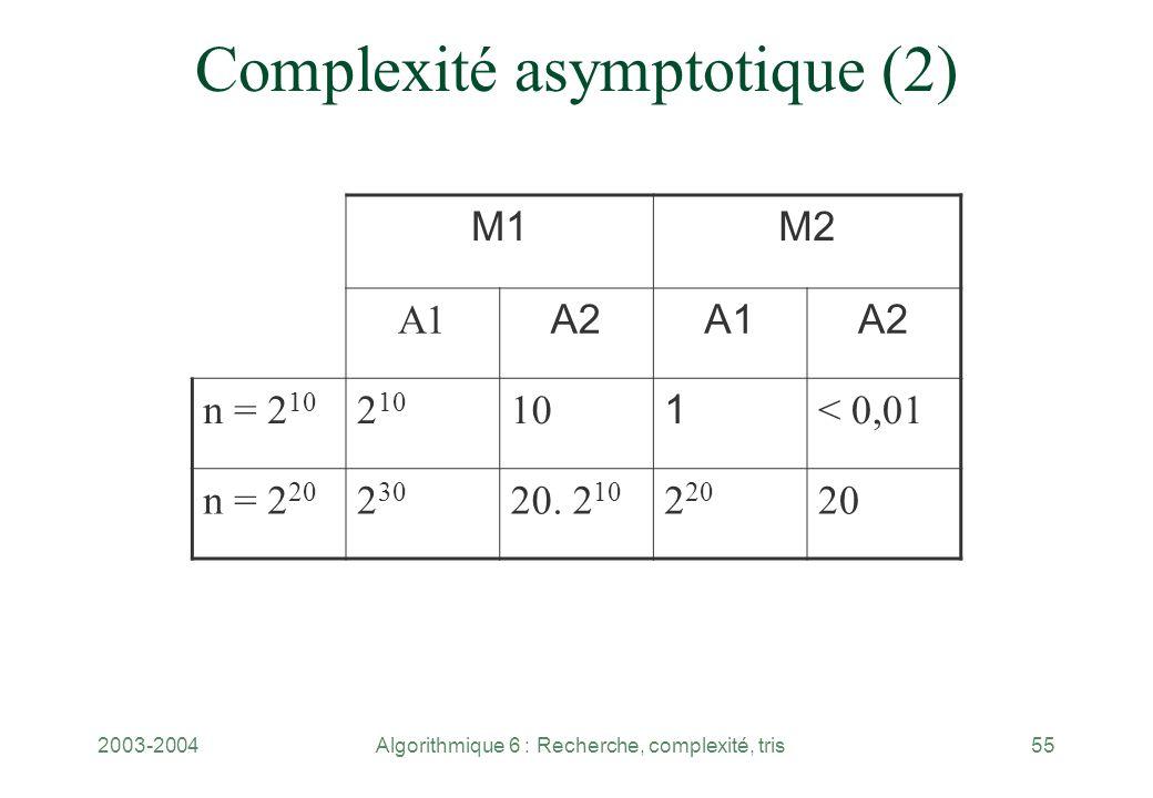 2003-2004Algorithmique 6 : Recherche, complexité, tris55 M1M2 A1 A2A1A2 n = 2 10 2 10 10 1 < 0,01 n = 2 20 2 30 20. 2 10 2 20 20 Complexité asymptotiq