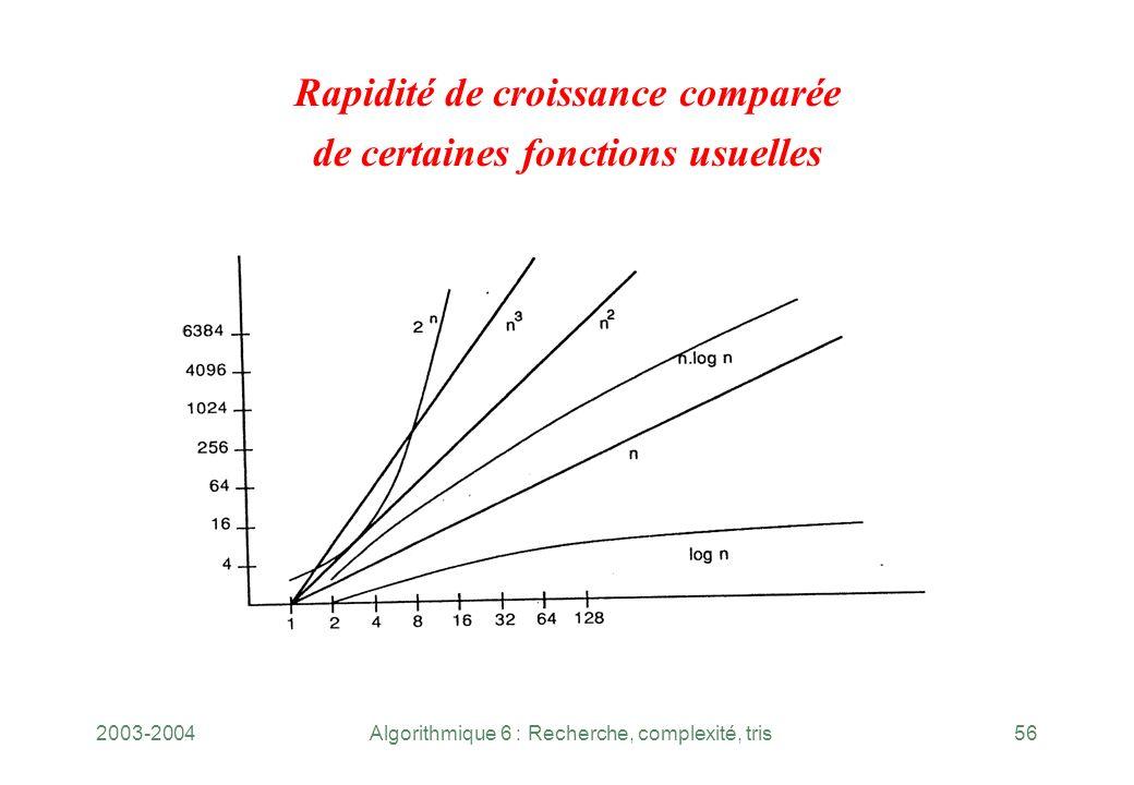 2003-2004Algorithmique 6 : Recherche, complexité, tris56 Rapidité de croissance comparée de certaines fonctions usuelles