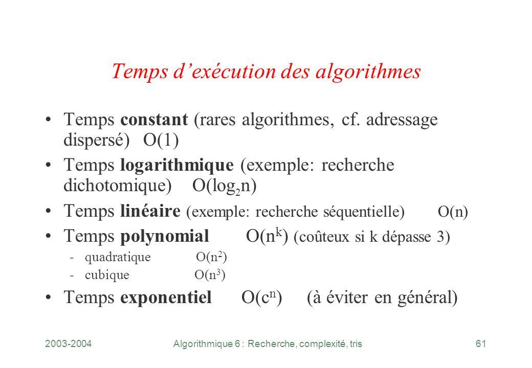2003-2004Algorithmique 6 : Recherche, complexité, tris61 Temps dexécution des algorithmes Temps constant (rares algorithmes, cf. adressage dispersé)O(