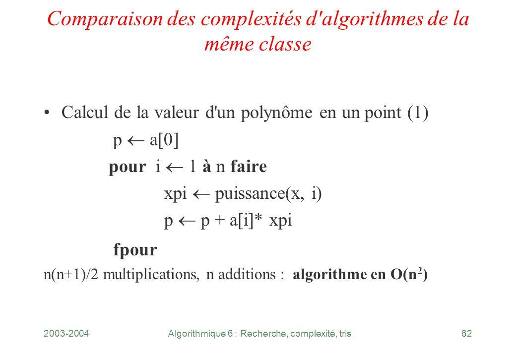 2003-2004Algorithmique 6 : Recherche, complexité, tris62 Comparaison des complexités d'algorithmes de la même classe Calcul de la valeur d'un polynôme