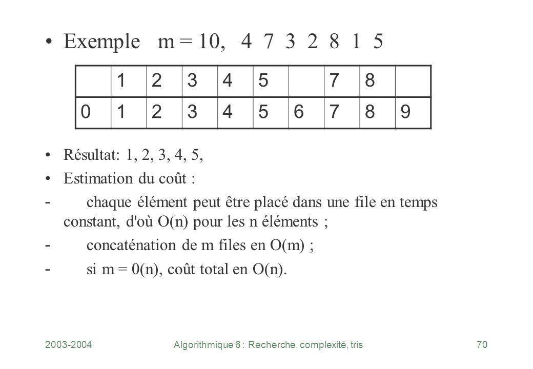 2003-2004Algorithmique 6 : Recherche, complexité, tris70 Exemple m = 10, 4 7 3 2 8 1 5 Résultat: 1, 2, 3, 4, 5, Estimation du coût : - chaque élément