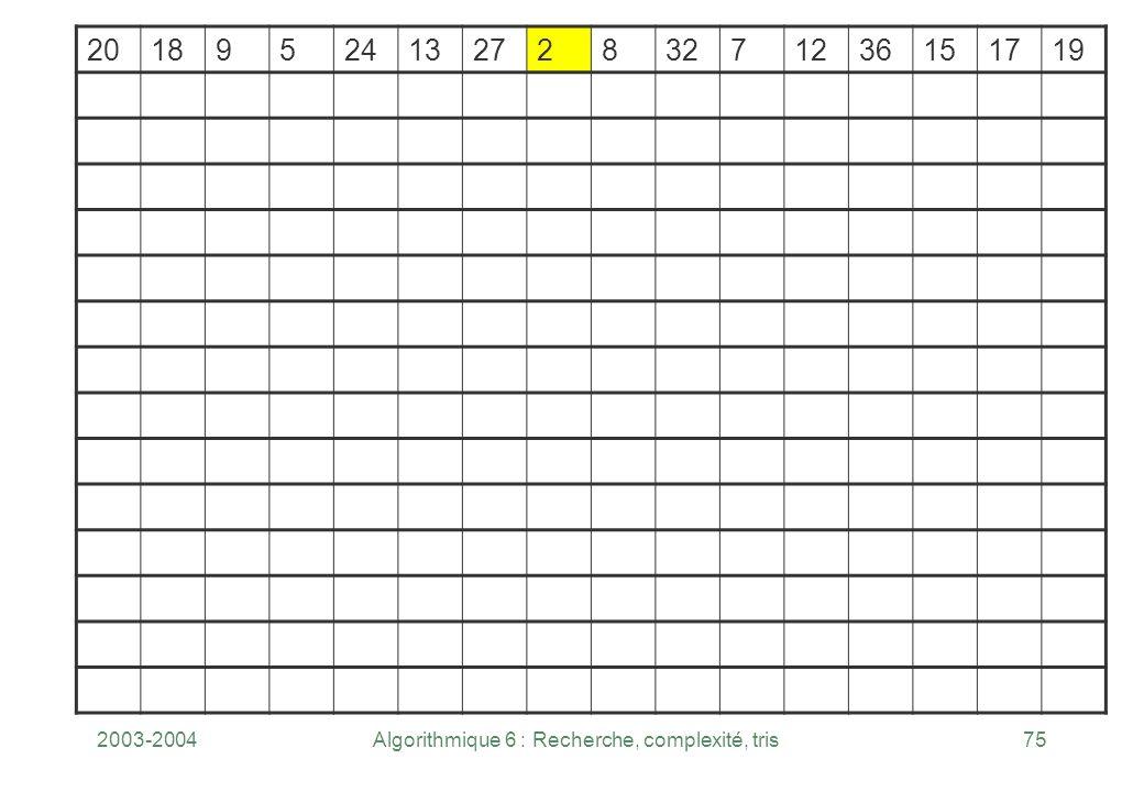 2003-2004Algorithmique 6 : Recherche, complexité, tris75 201895241327283271236151719