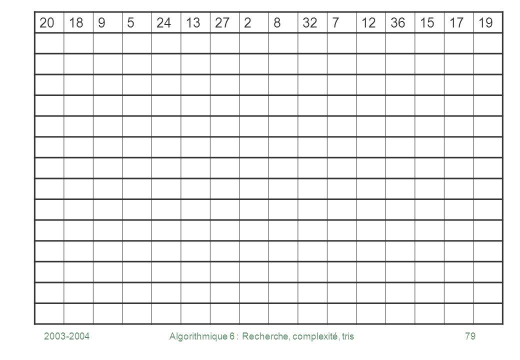 2003-2004Algorithmique 6 : Recherche, complexité, tris79 201895241327283271236151719