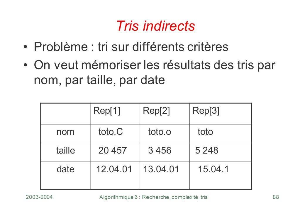 2003-2004Algorithmique 6 : Recherche, complexité, tris88 Tris indirects Problème : tri sur différents critères On veut mémoriser les résultats des tri