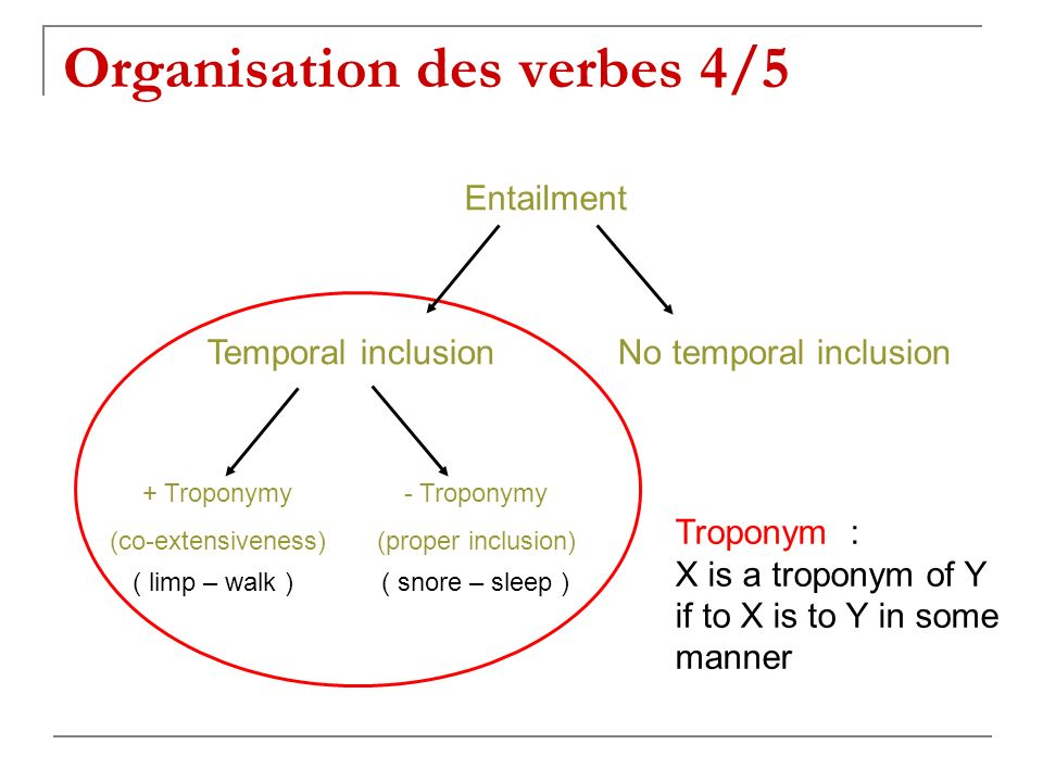 Entailment Temporal inclusionNo temporal inclusion + Troponymy (co-extensiveness) - Troponymy (proper inclusion) ( limp – walk )( snore – sleep ) Troponym : X is a troponym of Y if to X is to Y in some manner Organisation des verbes 4/5