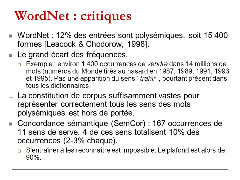WordNet : critiques WordNet : 12% des entrées sont polysémiques, soit 15 400 formes [Leacock & Chodorow, 1998]. Le grand écart des fréquences. Exemple