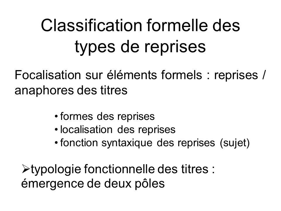 Classification formelle des types de reprises Focalisation sur éléments formels : reprises / anaphores des titres formes des reprises localisation des