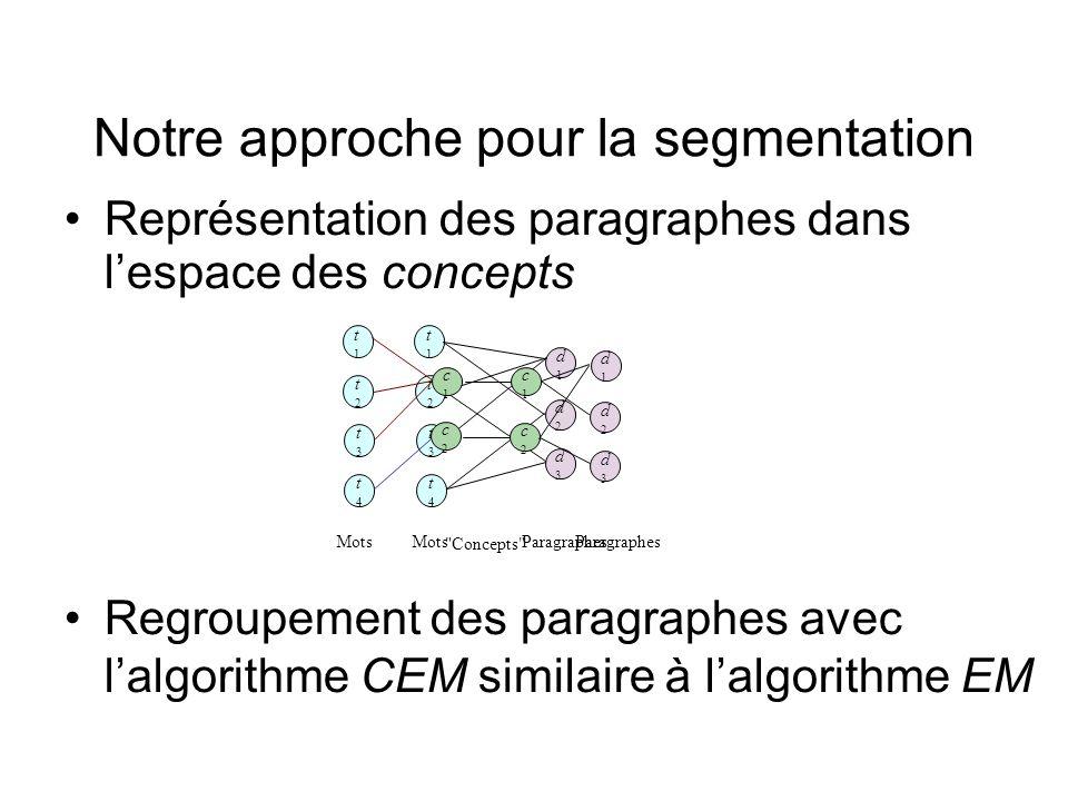 Notre approche pour la segmentation Représentation des paragraphes dans lespace des concepts Regroupement des paragraphes avec lalgorithme CEM similai
