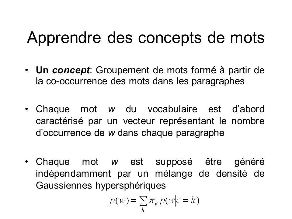 Apprendre des concepts de mots Un concept: Groupement de mots formé à partir de la co-occurrence des mots dans les paragraphes Chaque mot w du vocabul