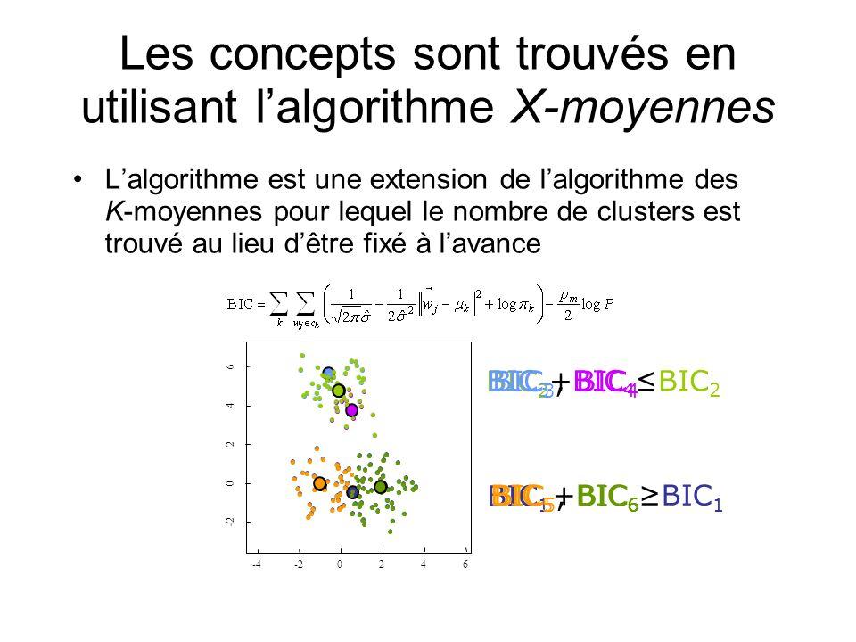 Les concepts sont trouvés en utilisant lalgorithme X-moyennes Lalgorithme est une extension de lalgorithme des K-moyennes pour lequel le nombre de clu