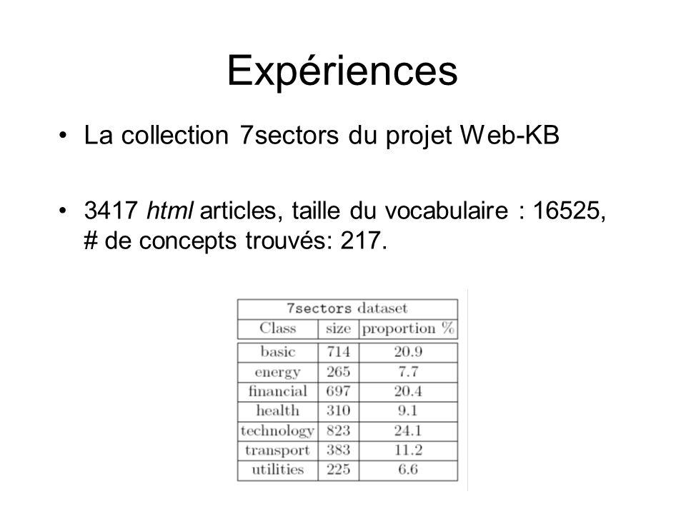 Expériences La collection 7sectors du projet Web-KB 3417 html articles, taille du vocabulaire : 16525, # de concepts trouvés: 217.