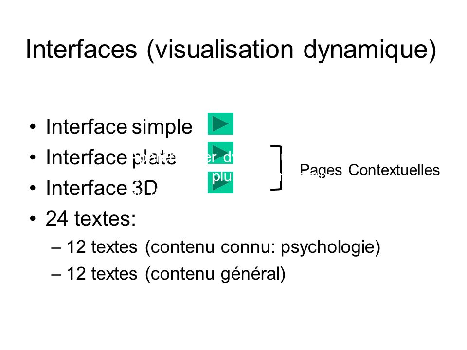 Interfaces (visualisation dynamique) Interface simple Interface plate Interface 3D 24 textes: –12 textes (contenu connu: psychologie) –12 textes (cont