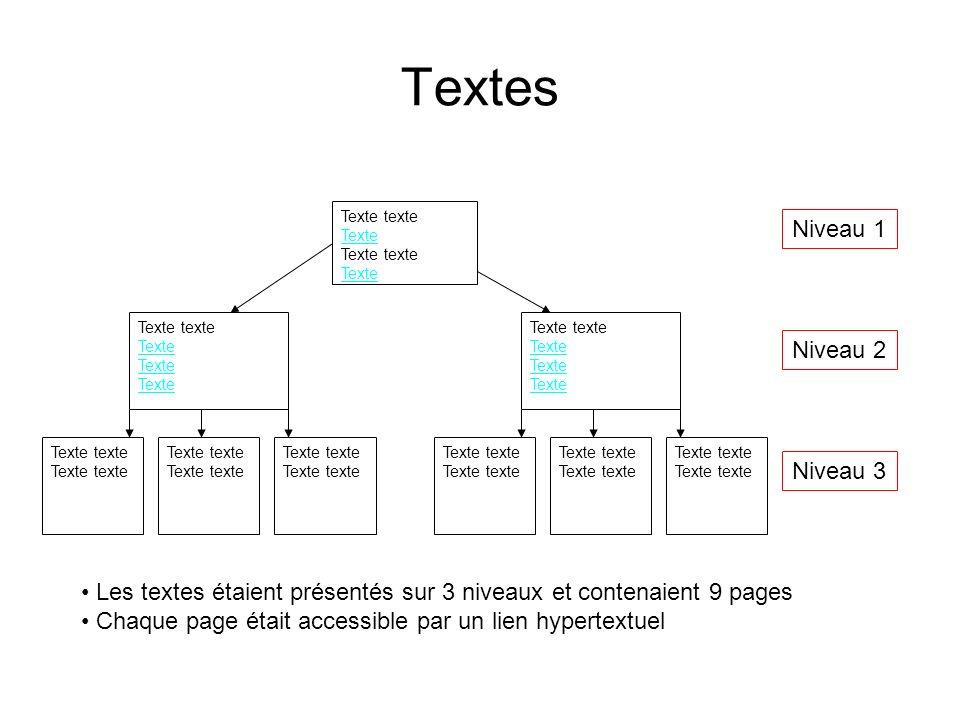 Textes Texte texte Texte Texte texte Texte Texte texte Texte Texte texte Texte Texte texte Les textes étaient présentés sur 3 niveaux et contenaient 9