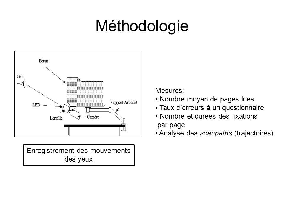 Méthodologie Enregistrement des mouvements des yeux Mesures: Nombre moyen de pages lues Taux derreurs à un questionnaire Nombre et durées des fixation