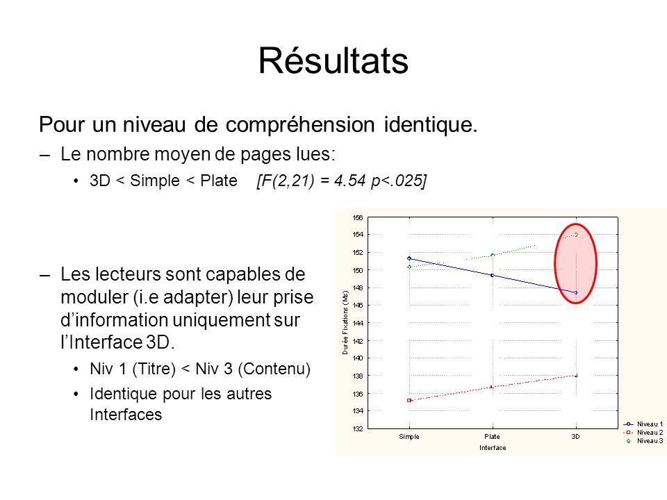 Résultats Pour un niveau de compréhension identique. –Le nombre moyen de pages lues: 3D < Simple < Plate [F(2,21) = 4.54 p<.025] –Les lecteurs sont ca