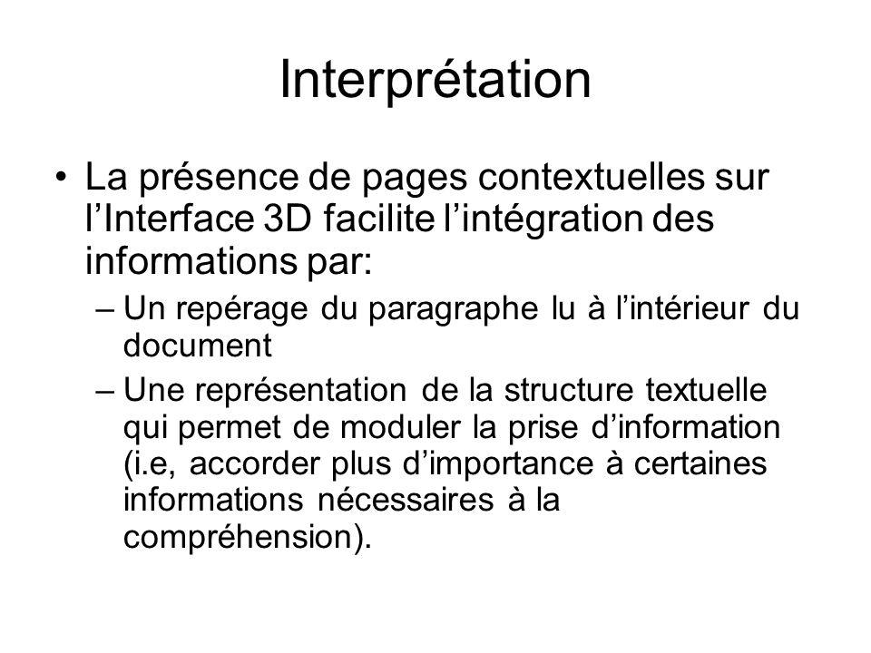 Interprétation La présence de pages contextuelles sur lInterface 3D facilite lintégration des informations par: –Un repérage du paragraphe lu à lintér
