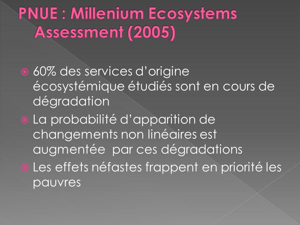 60% des services dorigine écosystémique étudiés sont en cours de dégradation La probabilité dapparition de changements non linéaires est augmentée par