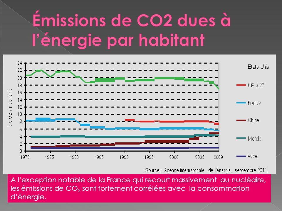 A lexception notable de la France qui recourt massivement au nucléaire, les émissions de CO 2 sont fortement corrélées avec la consommation dénergie.