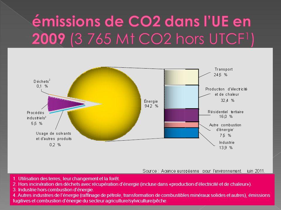 1. Utilisation des terres, leur changement et la forêt. 2. Hors incinération des déchets avec récupération dénergie (incluse dans «production délectri