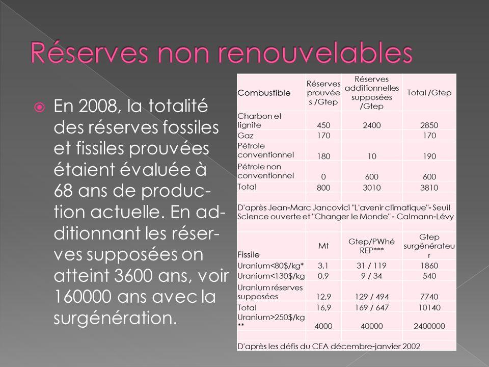 En 2008, la totalité des réserves fossiles et fissiles prouvées étaient évaluée à 68 ans de produc- tion actuelle. En ad- ditionnant les réser- ves su