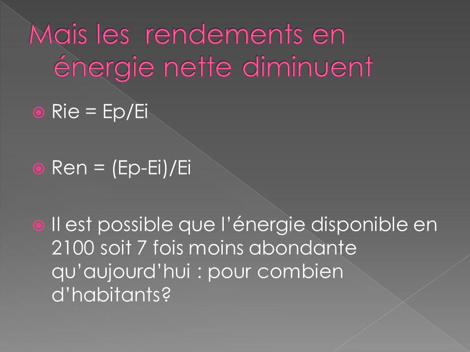 Rie = Ep/Ei Ren = (Ep-Ei)/Ei Il est possible que lénergie disponible en 2100 soit 7 fois moins abondante quaujourdhui : pour combien dhabitants?