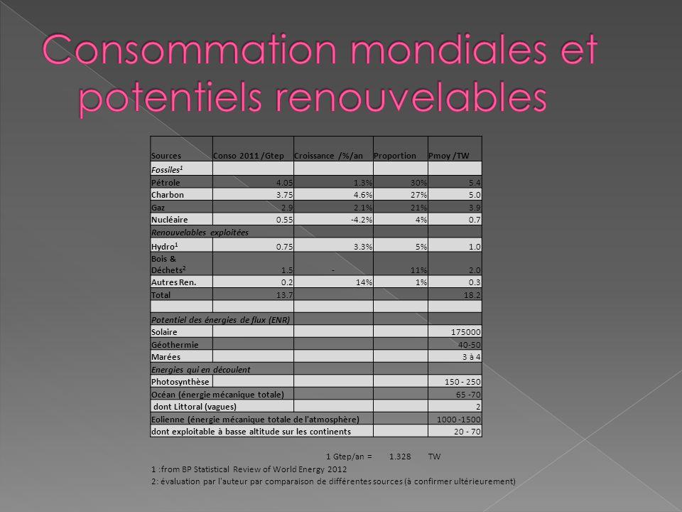 SourcesConso 2011 /GtepCroissance /%/anProportionPmoy /TW Fossiles 1 Pétrole4.051.3%30%5.4 Charbon3.754.6%27%5.0 Gaz2.92.1%21%3.9 Nucléaire0.55-4.2%4%0.7 Renouvelables exploitées Hydro 1 0.753.3%5%1.0 Bois & Déchets 2 1.5-11%2.0 Autres Ren.0.214%1%0.3 Total13.718.2 Potentiel des énergies de flux (ENR) Solaire175000 Géothermie40-50 Marées3 à 4 Energies qui en découlent Photosynthèse150 - 250 Océan (énergie mécanique totale)65 -70 dont Littoral (vagues)2 Eolienne (énergie mécanique totale de l atmosphère)1000 -1500 dont exploitable à basse altitude sur les continents20 - 70 1 Gtep/an =1.328TW 1 :from BP Statistical Review of World Energy 2012 2: évaluation par l auteur par comparaison de différentes sources (à confirmer ultérieurement)