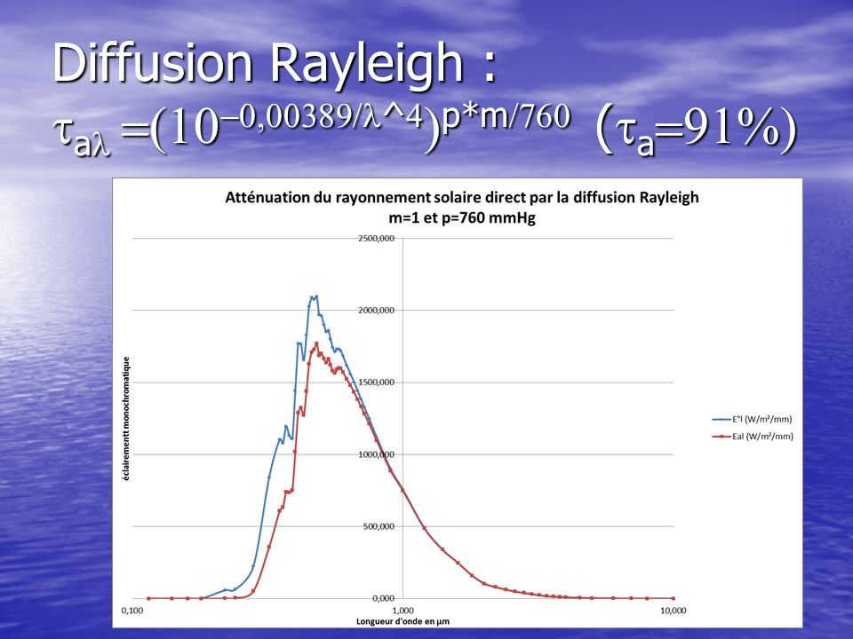 Diffusion Rayleigh : a ^ p*m ( a Diffusion Rayleigh : a ^ p*m ( a