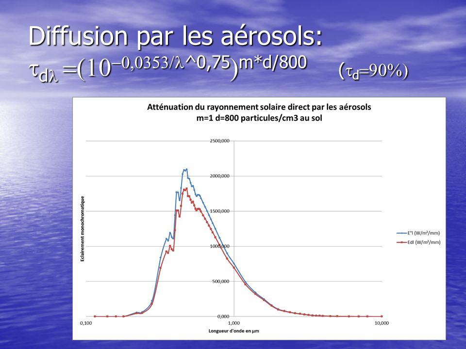 Diffusion par les aérosols: d ^0,75 m*d/800 ( d Diffusion par les aérosols: d ^0,75 m*d/800 ( d