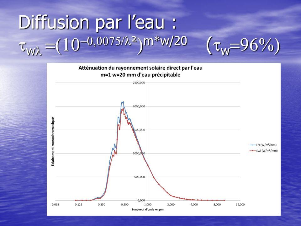 Diffusion par leau : w ² m*w/20 ( w Diffusion par leau : w ² m*w/20 ( w