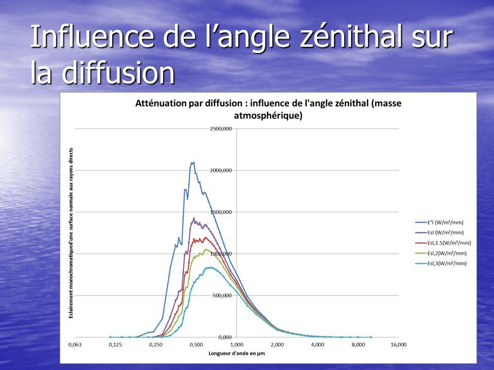 Influence de langle zénithal sur la diffusion