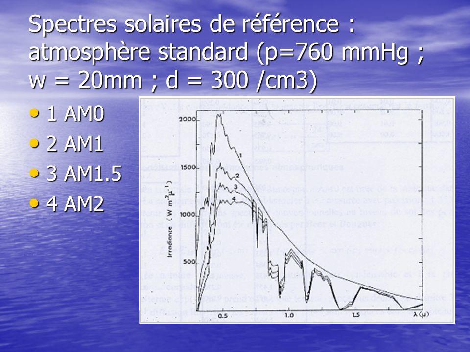 Spectres solaires de référence : atmosphère standard (p=760 mmHg ; w = 20mm ; d = 300 /cm3) 1 AM0 1 AM0 2 AM1 2 AM1 3 AM1.5 3 AM1.5 4 AM2 4 AM2