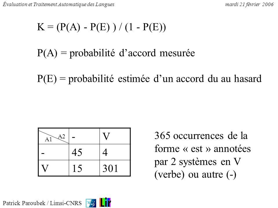 Patrick Paroubek / Limsi-CNRS Évaluation et Traitement Automatique des Languesmardi 21 février 2006 K = (P(A) - P(E) ) / (1 - P(E)) P(A) = probabilité