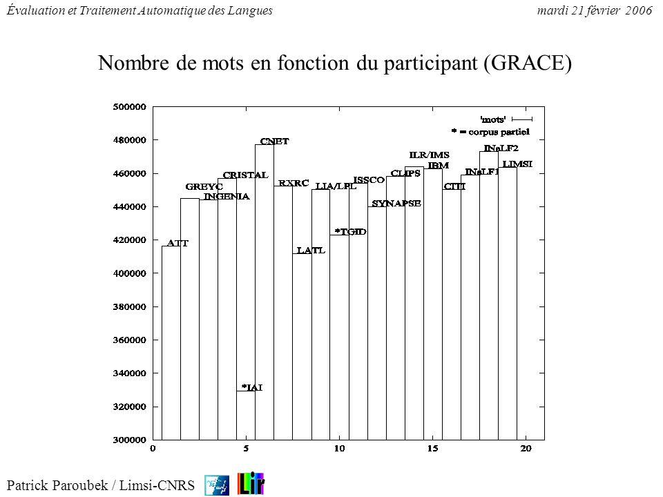 Patrick Paroubek / Limsi-CNRS Évaluation et Traitement Automatique des Languesmardi 21 février 2006 Nombre de mots en fonction du participant (GRACE)