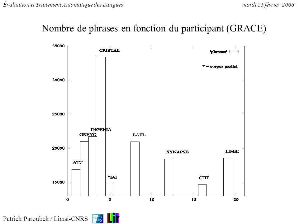 Patrick Paroubek / Limsi-CNRS Évaluation et Traitement Automatique des Languesmardi 21 février 2006 Nombre de phrases en fonction du participant (GRAC