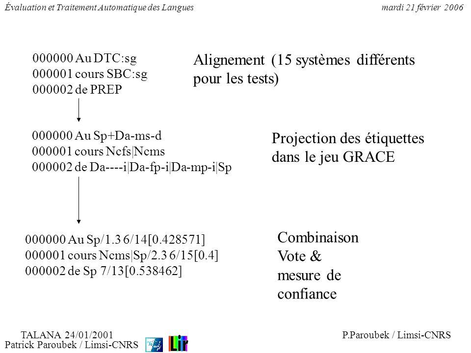 Patrick Paroubek / Limsi-CNRS Évaluation et Traitement Automatique des Languesmardi 21 février 2006 000000 Au DTC:sg 000001 cours SBC:sg 000002 de PRE